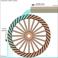 580px-Overshot_water_wheel_schematic.svg.png